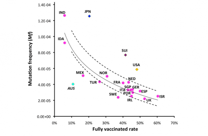 This graph shows the mutation frequency and the fully vaccinated rate of a variety of countries