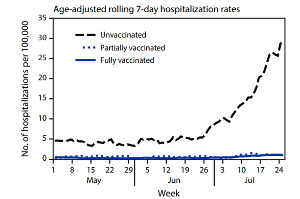 This graph shows age-adjusted rolling 7-day hospitalization rates which show an increase in the unvaccinated, more than partially or fully vaccinated individuals.